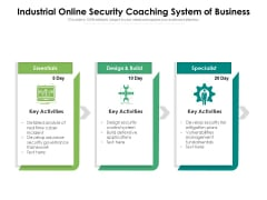 Industrial Online Security Coaching System Of Business Ppt PowerPoint Presentation Ideas Designs Download PDF