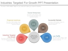 Industries Targeted For Growth Ppt Presentation