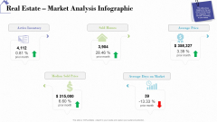 Industry Analysis Of Real Estate And Construction Sector Real Estate Market Analysis Infographic Graphics PDF
