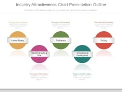 Industry Attractiveness Chart Presentation Outline