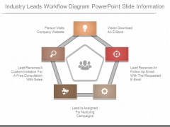 Industry Leads Workflow Diagram Powerpoint Slide Information