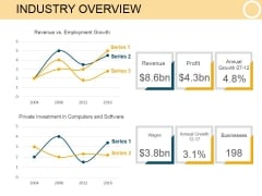 Industry Overview Template 1 Ppt PowerPoint Presentation Show