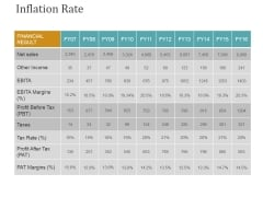 Inflation Rate Template 2 Ppt PowerPoint Presentation Icon Designs