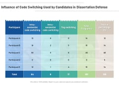 Influence Of Code Switching Used By Candidates In Dissertation Defense Ppt PowerPoint Presentation Icon Guidelines PDF