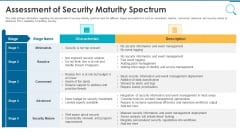 Information And Technology Security Operations Assessment Of Security Maturity Spectrum Template PDF