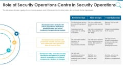 Information And Technology Security Operations Role Of Security Operations Centre In Security Operations Brochure PDF