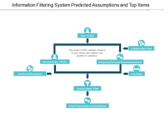 Information Filtering System Predicted Assumptions And Top Items Ppt Powerpoint Presentation Ideas Slides