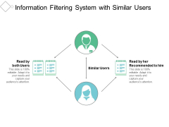 Information Filtering System With Similar Users Ppt Powerpoint Presentation Gallery Design Inspiration