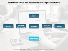 Information Flow Chart With Sender Message And Receiver Ppt PowerPoint Presentation Portfolio Format Ideas