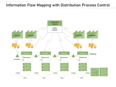 Information Flow Mapping With Distribution Process Control Ppt PowerPoint Presentation Summary Graphics