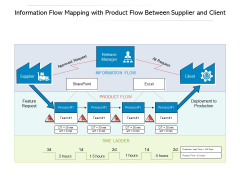 Information Flow Mapping With Product Flow Between Supplier And Client Ppt PowerPoint Presentation File Display