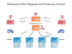 Information Flow Mapping With Production Control Ppt PowerPoint Presentation Slides Icon