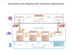 Information Flow Mapping With Production Material Flow Ppt PowerPoint Presentation Portfolio Gallery