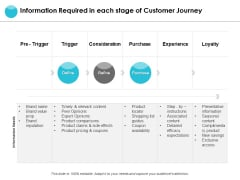 Information Required In Each Stage Of Customer Journey Ppt PowerPoint Presentation Ideas Display