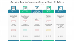 Information Security Management Strategy Chart With Solutions Ppt PowerPoint Presentation File Slides PDF