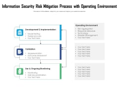 Information Security Risk Mitigation Process With Operating Environment Ppt PowerPoint Presentation File Templates PDF