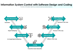 Information System Control With Software Design And Coding Ppt PowerPoint Presentation File Deck PDF