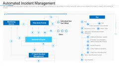 Information Technology Facility Flow Administration Automated Incident Management Structure PDF