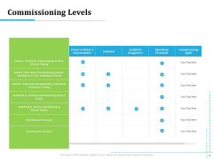 Information Technology Functions Management Commissioning Levels Ppt Ideas Sample PDF