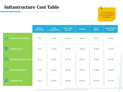 Information Technology Functions Management Infrastructure Cost Table Ppt Outline Background Images PDF