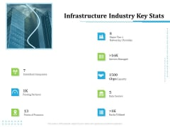 Information Technology Functions Management Infrastructure Industry Key Stats Ppt Summary Structure PDF