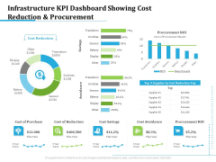 Information Technology Functions Management Infrastructure KPI Dashboard Showing Cost Reduction And Procurement Download PDF