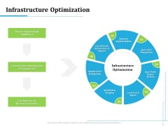 Information Technology Functions Management Infrastructure Optimization Ppt Outline Graphic Images PDF