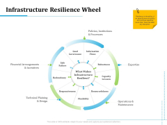 Information Technology Functions Management Infrastructure Resilience Wheel Ppt Summary Samples PDF