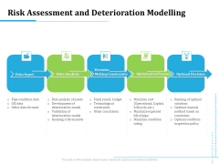 Information Technology Functions Management Risk Assessment And Deterioration Modelling Brochure PDF