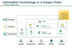 Information Technology In A Supply Chain Analytical Applications Ppt PowerPoint Presentation Inspiration Background Image