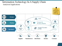 Information Technology In A Supply Chain Analytical Applications Ppt PowerPoint Presentation Inspiration File Formats