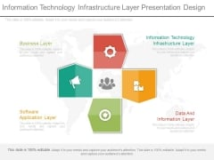 Information Technology Infrastructure Layer Presentation Design