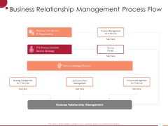 Information Technology Infrastructure Library Business Relationship Management Process Flow Ppt Outline Pictures PDF