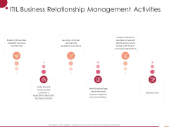 Information Technology Infrastructure Library ITIL Business Relationship Management Activities Ppt Professional Grid PDF