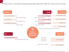 Information Technology Infrastructure Library Interaction Of Business Relationship Management With ITIL Lifecycle Processes Ppt Model Styles PDF