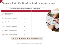 Information Technology Infrastructure Library Responsibility Matrix Itil Business Relationship Management Ppt Model Graphics Pictures PDF