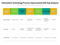 Information Technology Process Improvement With Gap Analysis Ppt PowerPoint Presentation Gallery Show PDF
