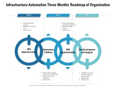 Infrastructure Automation Three Months Roadmap Of Organization Professional