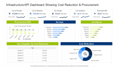 Infrastructure Building Administration Infrastructure KPI Dashboard Showing Cost Reduction And Procurement Inspiration PDF