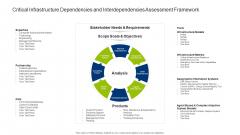 Infrastructure Dependencies And Interdependencies Assessment Framework Sample PDF
