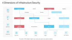 Infrastructure Designing And Administration 4 Dimensions Of Infrastructure Security Pictures PDF