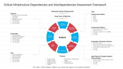 Infrastructure Designing And Administration Critical Infrastructure Dependencies And Interdependencies Assessment Framework Inspiration PDF