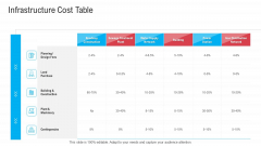 Infrastructure Designing And Administration Infrastructure Cost Table Ideas PDF