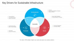 Infrastructure Designing And Administration Key Drivers For Sustainable Infrastructure Clipart PDF