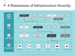Infrastructure Project Management In Construction 4 Dimensions Of Infrastructure Security Information PDF