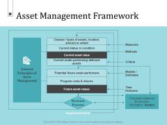 Infrastructure Project Management In Construction Asset Management Framework Diagrams PDF