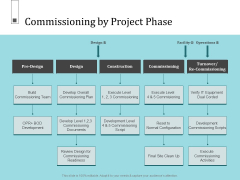 Infrastructure Project Management In Construction Commissioning By Project Phase Inspiration PDF