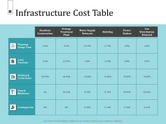 Infrastructure Project Management In Construction Infrastructure Cost Table Formats PDF