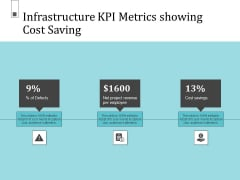 Infrastructure Project Management In Construction Infrastructure KPI Metrics Showing Cost Saving Background PDF