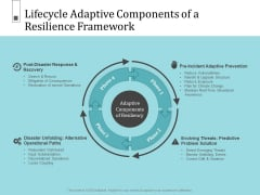Infrastructure Project Management In Construction Lifecycle Adaptive Components Of A Resilience Framework Clipart PDF